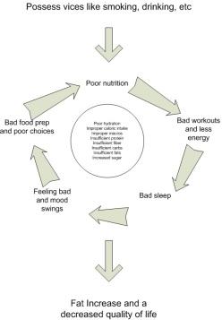 bad-nutrition