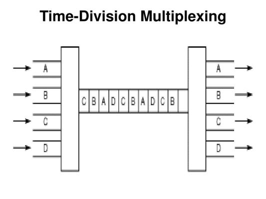 time-division-multiplexing26-l