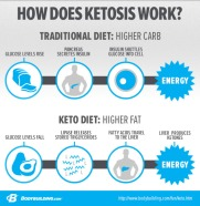 in-depth-look-at-ketogenic-diets-and-ketosis_07