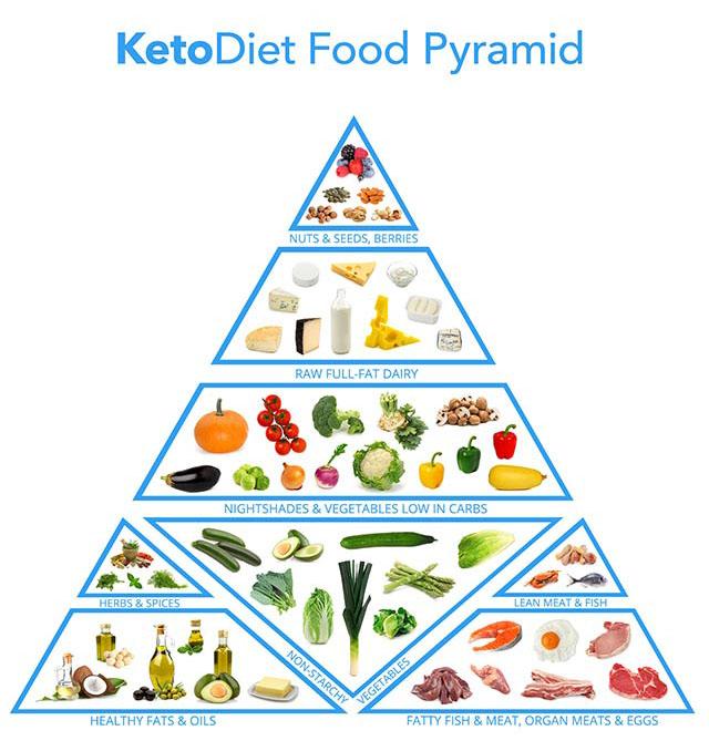 keto-food-pyramid2