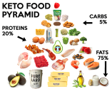 MyKetoPal-KETO-FOOD-PYRAMID-website-posting