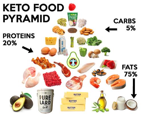 MyKetoPal-KETO-FOOD-PYRAMID-website-posting