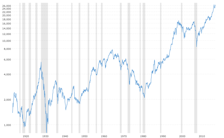 dow-jones-100-year-historical-chart