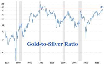 Gold-to-Silver-Ratio-Long-Term
