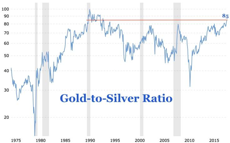 Gold-to-Silver-Ratio-Long-Term.jpg