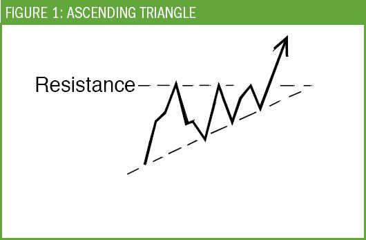 ascending-triangle1