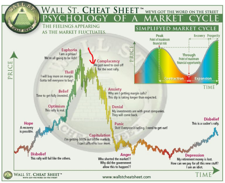 Psychology-of-Market-Cycles1