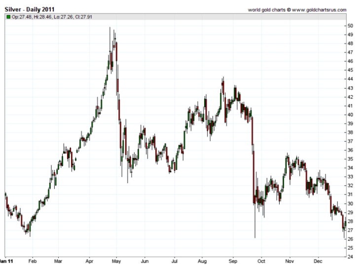 silver daily price 2011