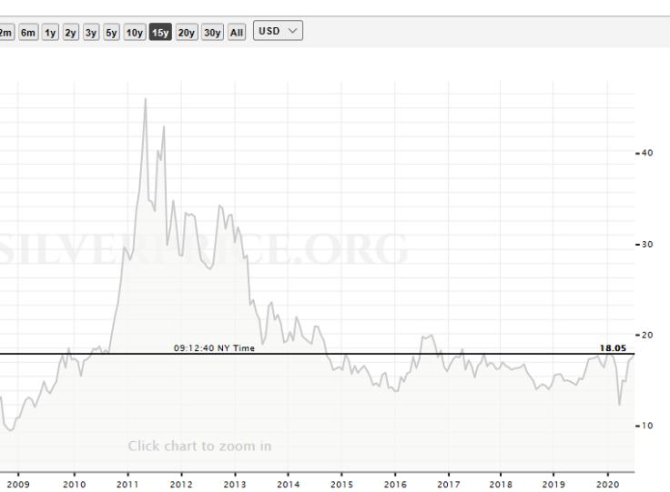 silver price chart bull