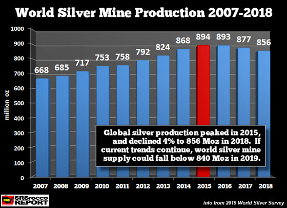world-silver-mine-production-2007-2018